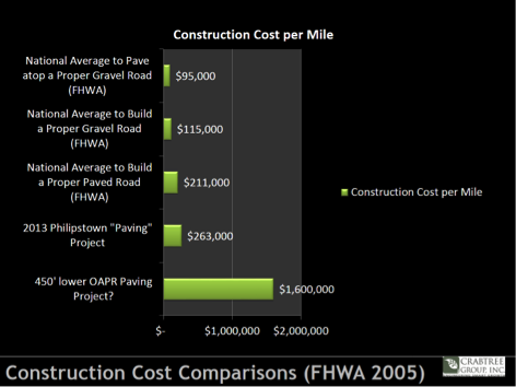 Construction Cost Comparisons