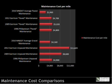 Maitenance Cost Comparisons